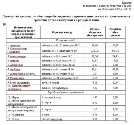 На Рівненщині працює «Гаряча телефонна лінія» для повідомлень громадян, щодо завищення цін на медикаменти