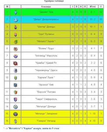 Турнірна таблиця чемпіонату України з футболу 2012/2013 серед команд Прем'єр-ліги. ПРЕМ'ЄР-ЛІГА
