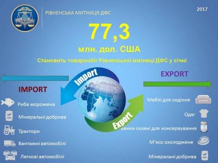 Загальний товарообіг Рівненської митниці ДФС у січні склав 77,3 мільйонів д ...