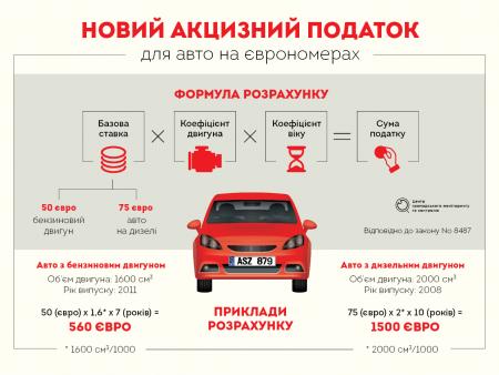Закон про «євробляхи». Як розмитнити авто за новими правилами?
