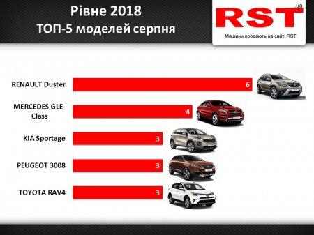 Які авто найпопулярніші у Рівному: ТОП-5 моделей регіону