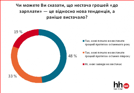 Кожен другий українець не дотягує до наступної зарплати