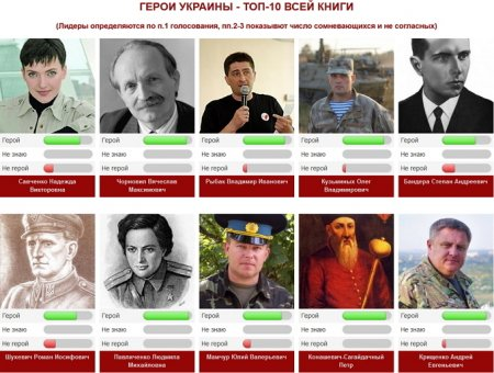 Heroes.profi-forex.org назвал кумиров украинцев среди героев