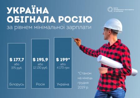 Які зміни чекають на українців у 2020 році?