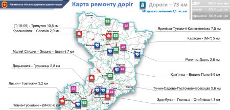 На Рівненщині у 2020 році ремонтуватимуть дороги до опорних шкіл та лікарень
